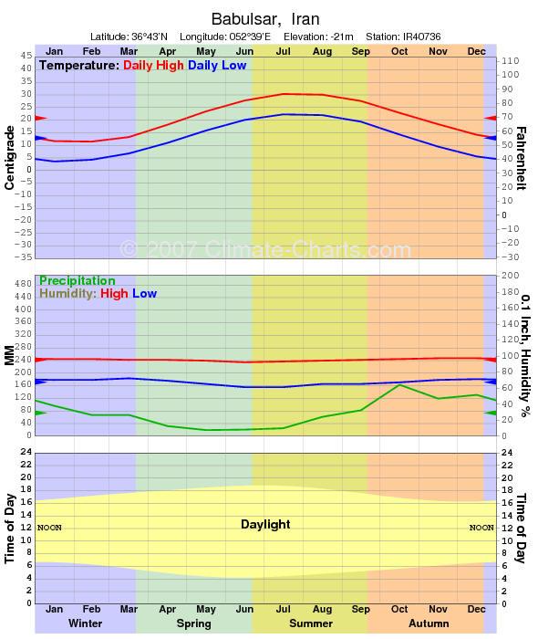 Babolsar Weather Climate Forcast Iran