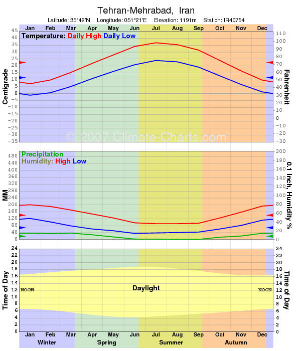 Tehran Weather Climate Forcast Iran